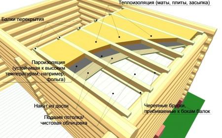Схема утепления крыши в бане