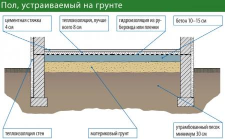 Схема утепление пола бани по грунту