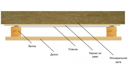 Схема утепления потолка бани в разрезе