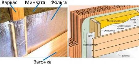 Два варианта утепления бани из кирпича
