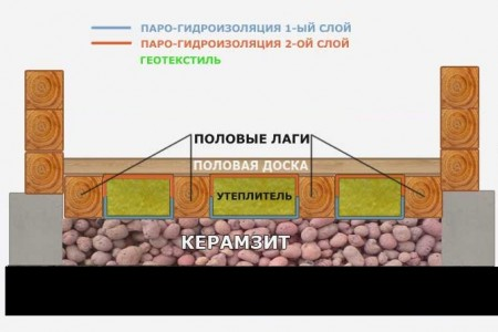 Схема утепления деревянных домов керамзитом