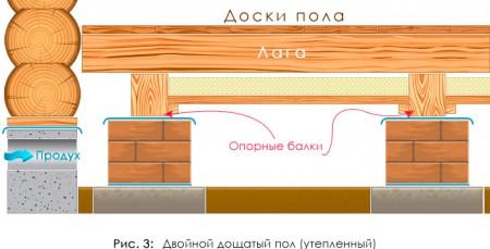 Схема двойного пола в деревянных домах