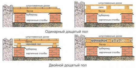 Два типа полов в деревянном доме