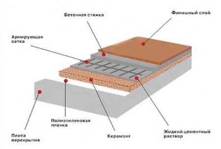 Схема утепления пола керамзитом в разрезе