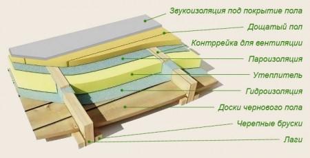 Схема утепления деревянного пола в доме