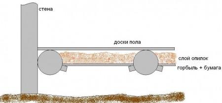 Схема утепления опилками