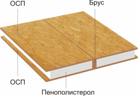 Конструкция СИП-панелей