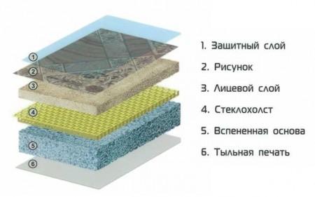 Конструкция утепленного линолеума