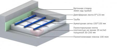 Схема утепления теплого водяного пола