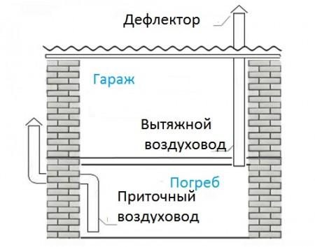 Схема устройства вентиляции в гараже